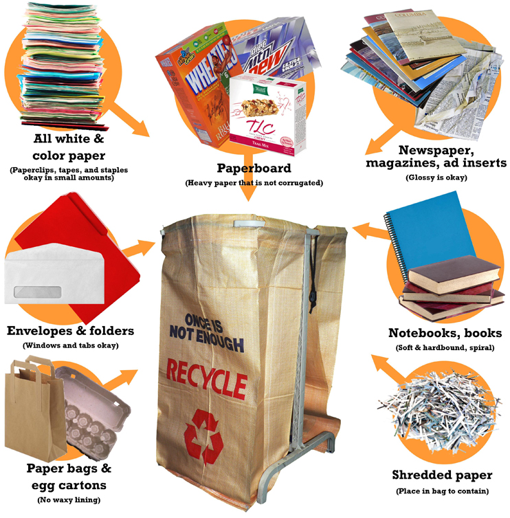 The chart below shows the process of waste paper recycling