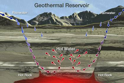 Geothermal energy : The green renewable resource - Follow Green Living