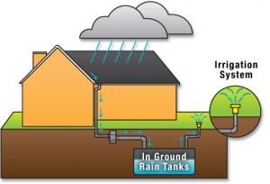 rain_water_harvesting_chart