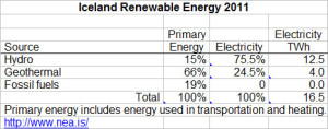 Data of energy production in Iceland.
