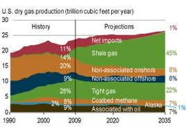 The productions rising in US, and the estimates in future go much higher.