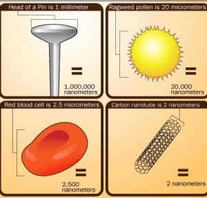 Scale of nano