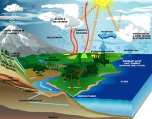 Earth's heat cycle