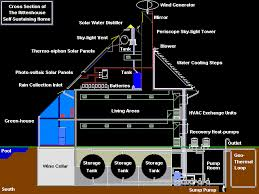 Parts of a self sufficient home
