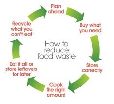 Image result for food waste management