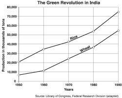 green revolution india