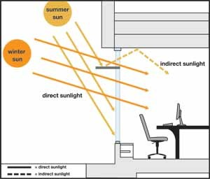 Passive Daylighting A Green Building Strategy Follow
