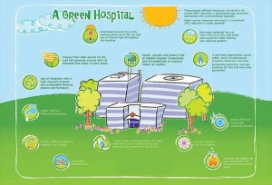 A green hospital will have these characteristics.