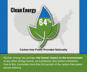 case_nuclear_benefits_clean_energy_476x393_03