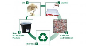 prodstew-cs-recycling