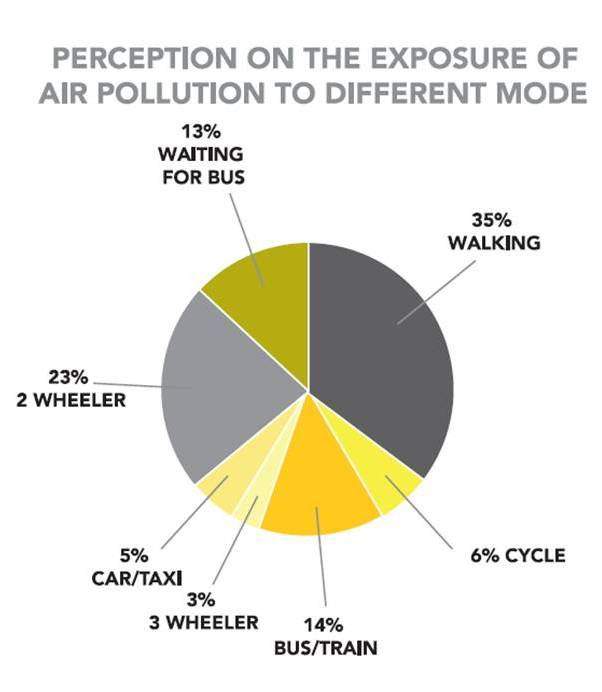 exposure to noise pollution and the As the population grows and as sources of noise become more numerous and more powerful, there is increasing exposure to noise pollution, which has profound public health implications.