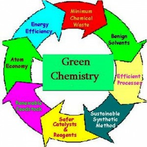 These twelve principles stand as the basic pillars for green chemistry.