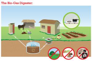 biogas_story