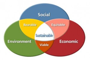 global-need-for-sustainable-development