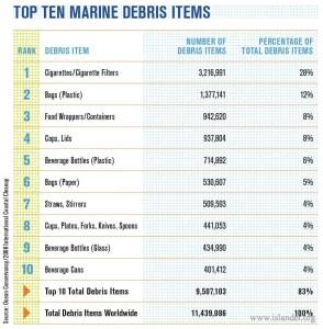 Top Ten Marine Debris Items